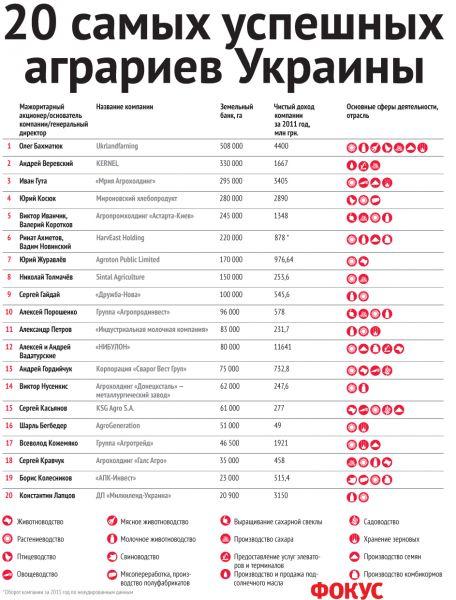 200 самых богатых людей украины